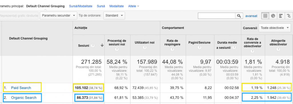 cat costa promovarea seo vs google adwords