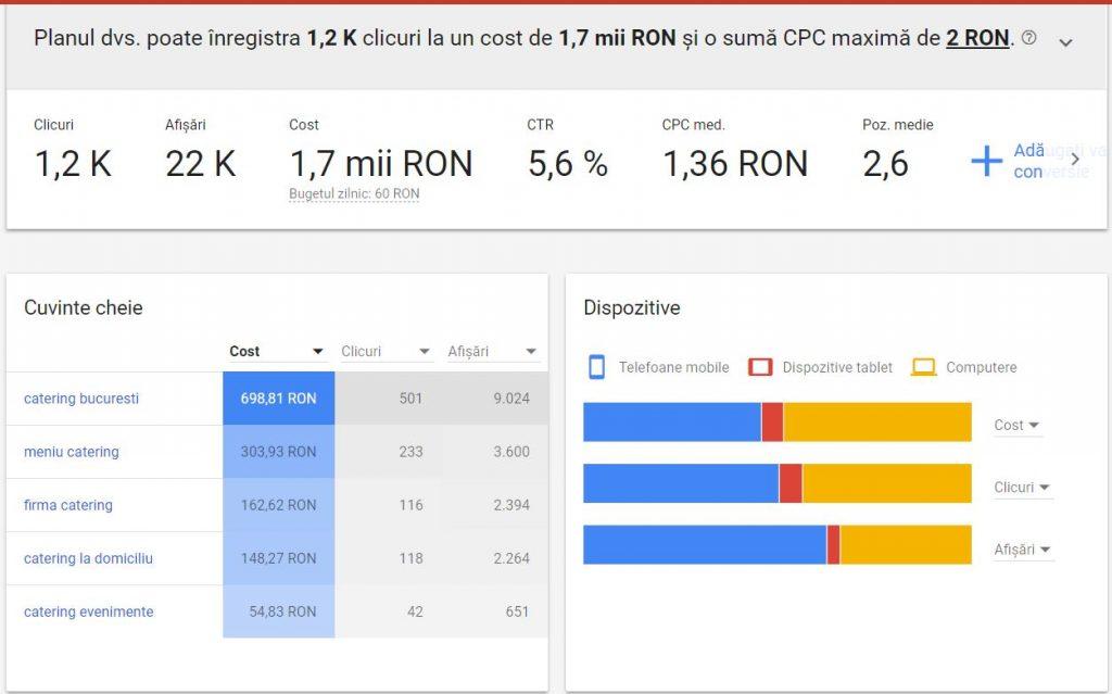 Exemplu Buget Campanii Google Ads, catering, Bucuresti