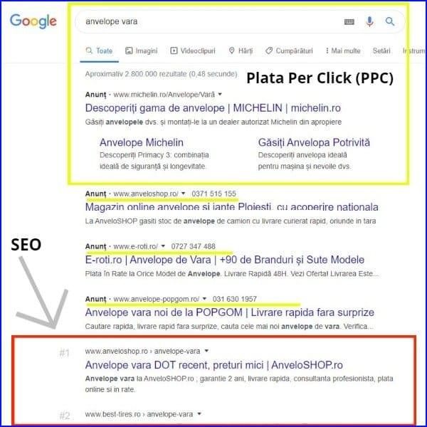 Promovare Google Ads PPC SEO leonpaul